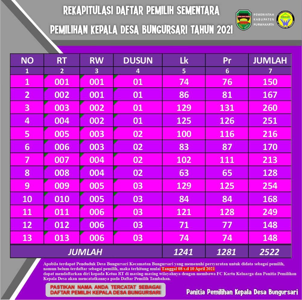 Hasil Rekapitulasi Daftar Pemilih Sementara Pilkades Bungursari Tahun 2021